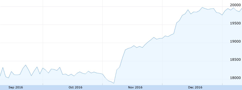 Stocks Surge